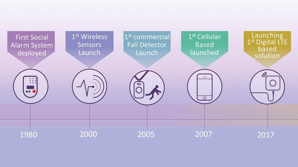 telecare-LTE-PERS-smar-care-history-