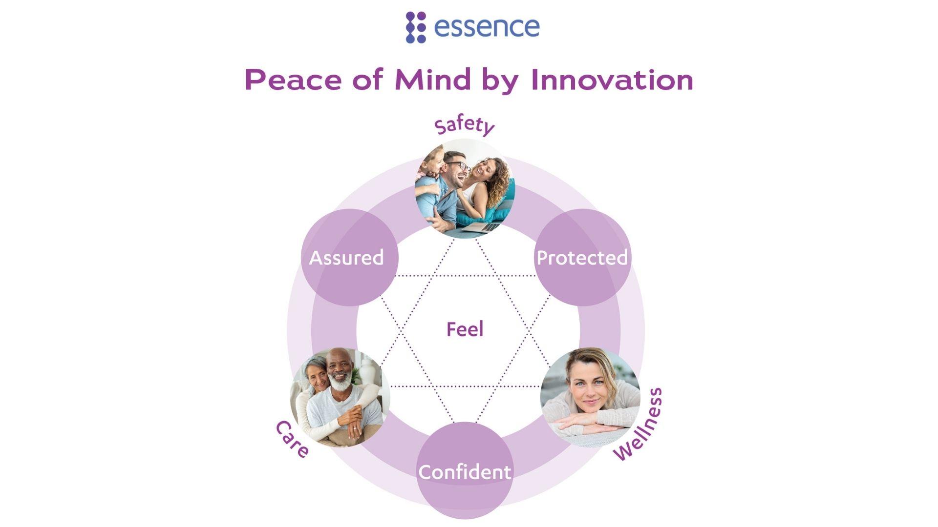 Essence Group Diagram